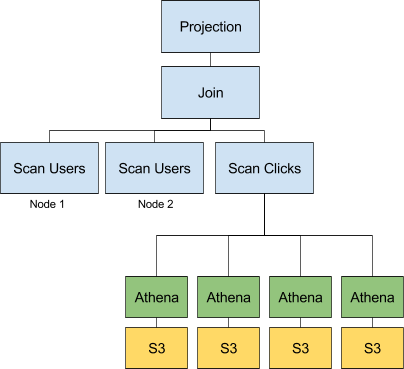 Everything You Need to Know About Redshift Spectrum, Athena