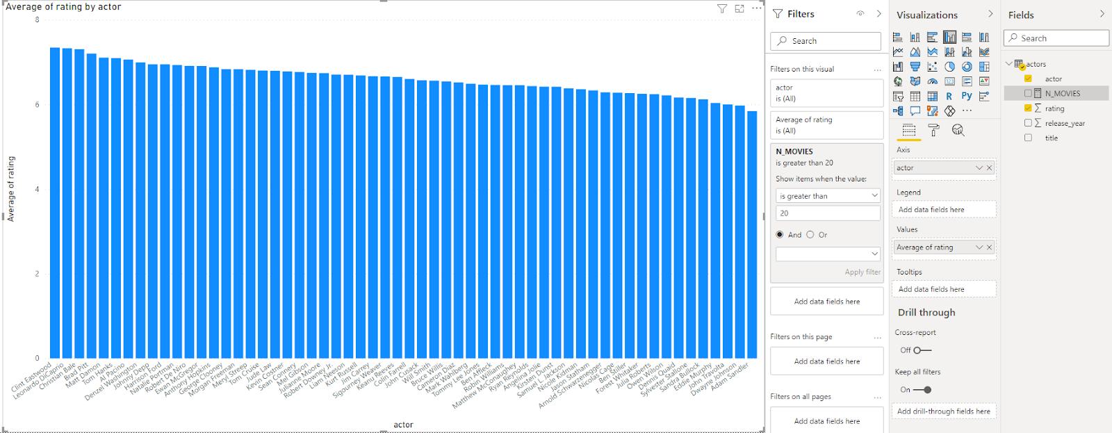 Average rating visualization