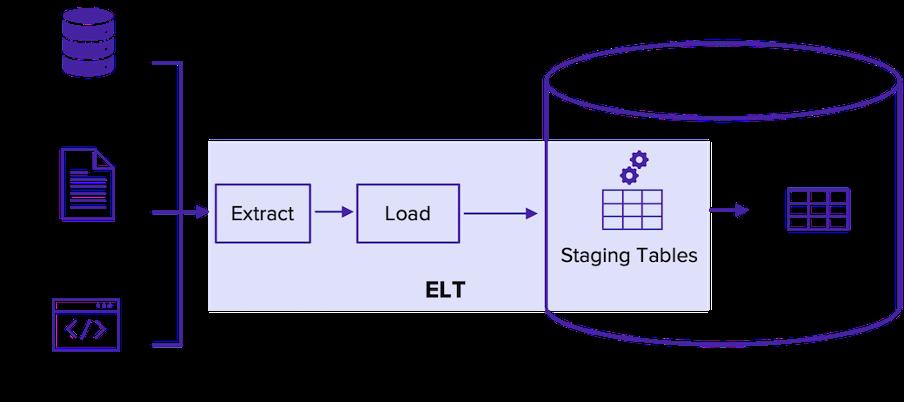 ELT architecture