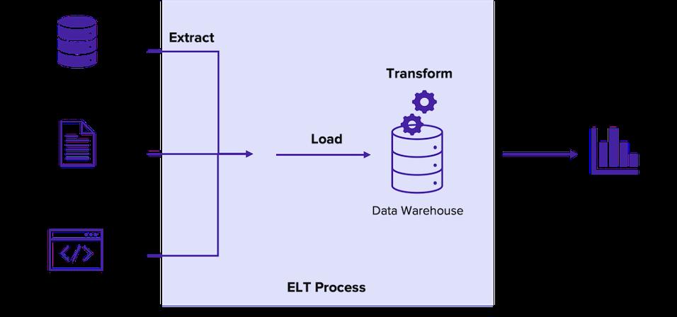 ELT process