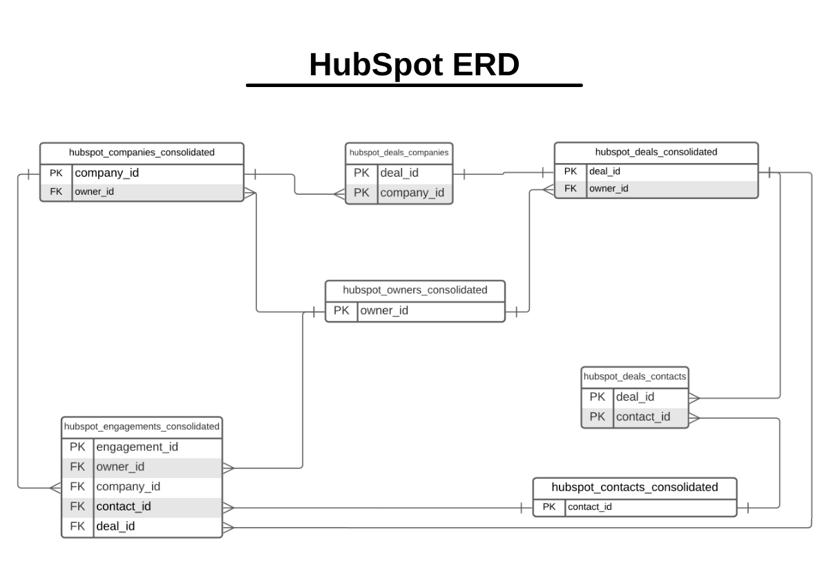 A schematic showing the relationship between HubSpot data tables.