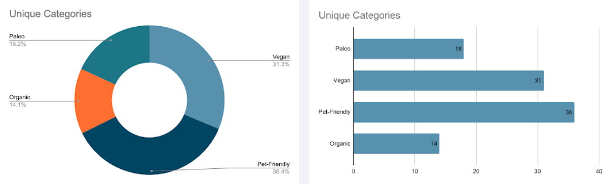 While using a donut chart might help make percentages clearer, a bar chart still communicates more clearly.