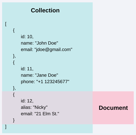 A graphic illustrating that a document is a subset of a collection in a noSQL database.