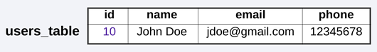 A screenshot of a data table with an user id, name, email, and phone number.