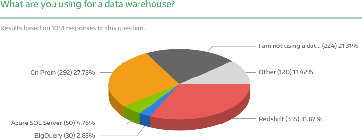 What Are You - Data Warehouse.png
