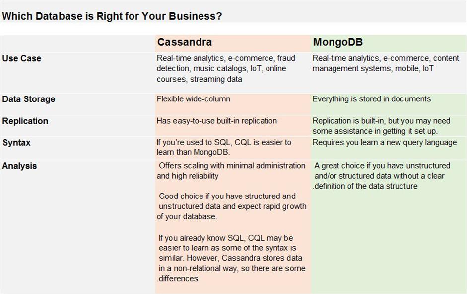 Cassandra vs MongoDB in 2018