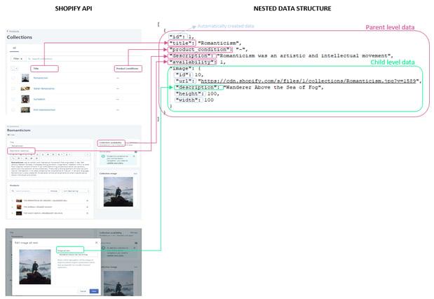 Shopify API Data Mapping