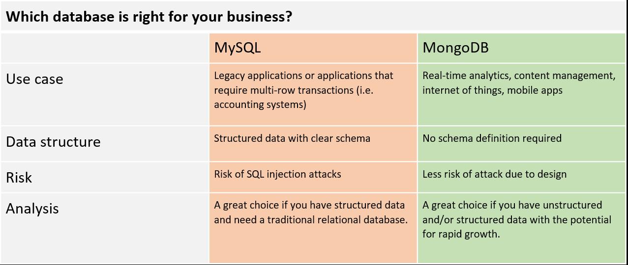 MySQL vs MongoDB.png
