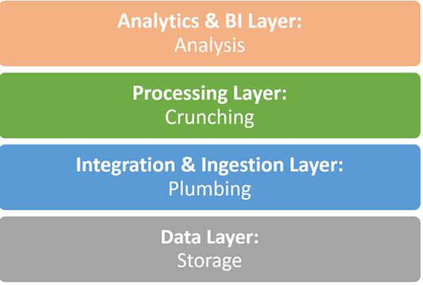 The Big Data Stack: Powering data lakes, data warehouses and beyond