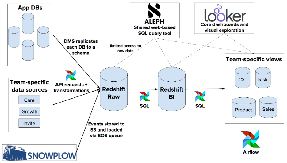 data orchestration pipeline managed with Airflow