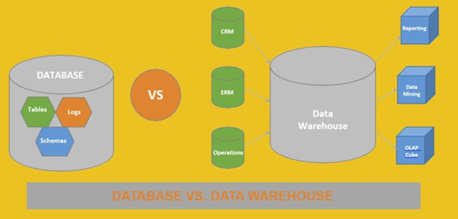database vs. data warehouse