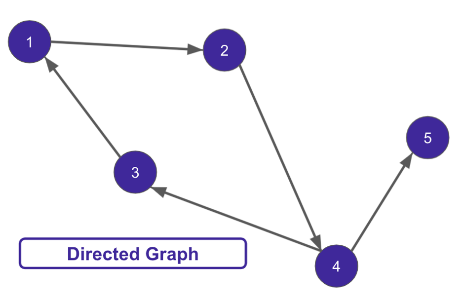 directed graph dag example