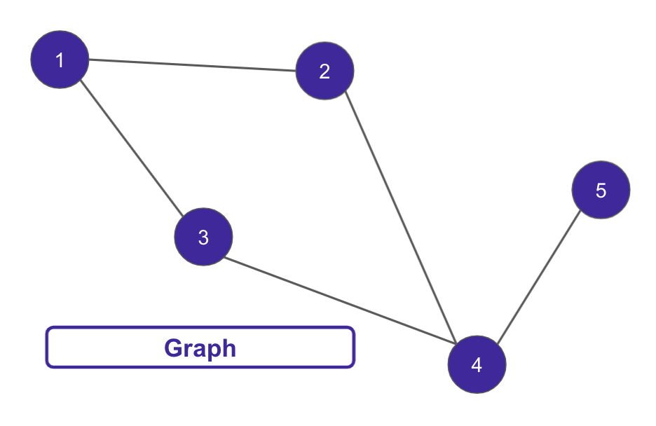 simple graph dag example
