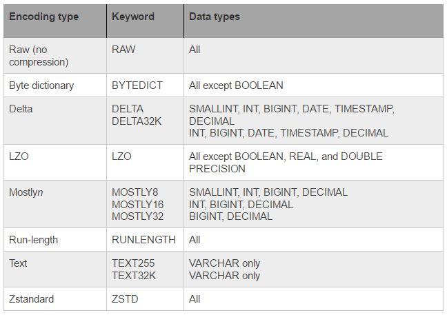 AWS data types table encodings.jpg