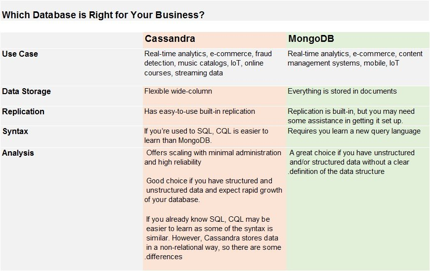 Cassandra vs MongoDB - which one is right for your business.emf.jpg