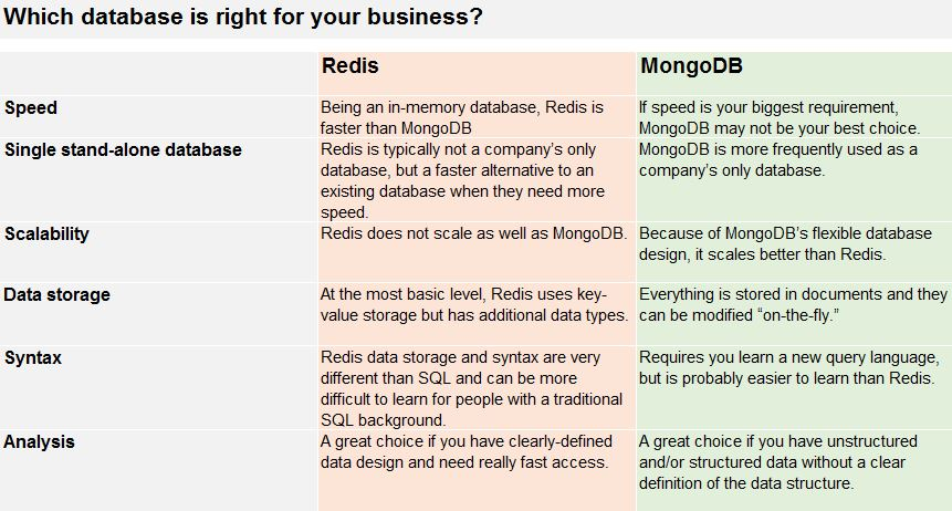 Redis vs MongoDB comparative table.jpg