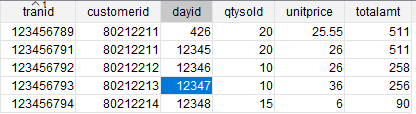 Redshift Data Types - corruption of data due to implicit conversion and wrong data type usage.png