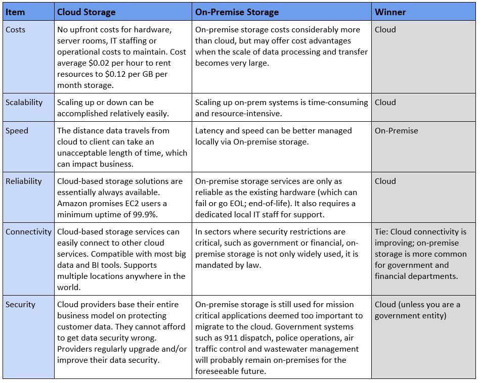 Enterprises Eye Big Benefits from Cloud Data Warehouses