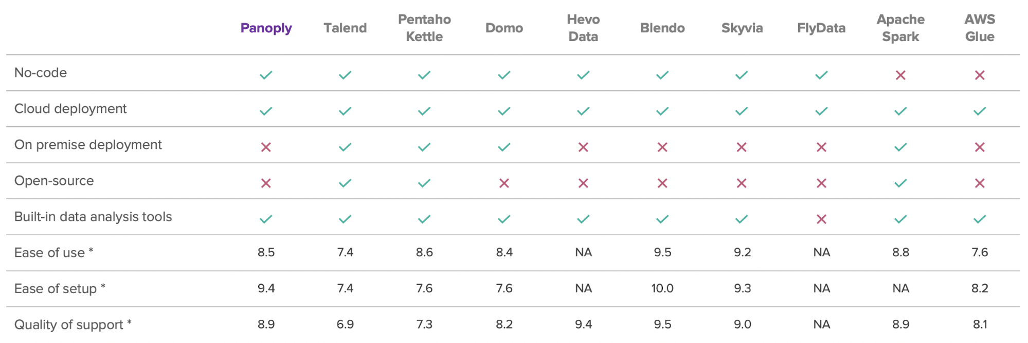 A summary table of different ETL tools and their features.